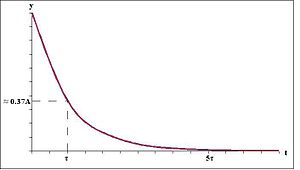 Exponential function showing time constant