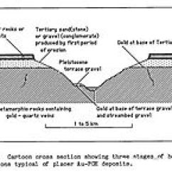 Alluvial Fan Diagram Rotronics Dual Battery System Wiring Placer Deposit - Wikipedia