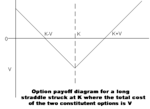 An option payoff diagram for a long straddle p...