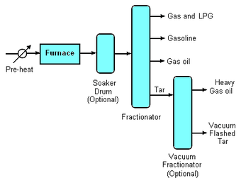 gas furnace back muscles diagram unlabeled visbreaker - wikipedia