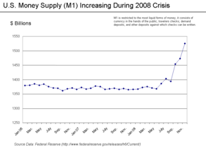 U.S. Money Supply(M1)2006-2008