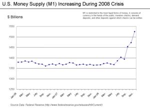U.S. Money Supply(M1)2006-2008