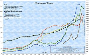 Hellenic Economy: Chart of Greek GDP, Total (D...