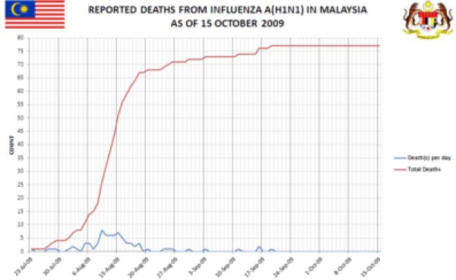 2009 Flu Pandemic In Malaysia Wikipedia