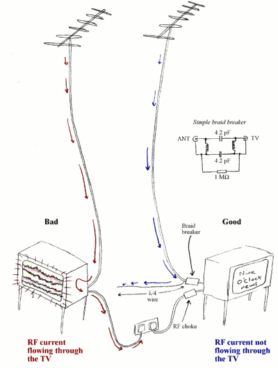 diagram of lightning strike 1998 toyota corolla stereo wiring emc problem (excessive field strength) - wikipedia