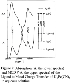 Magnetic circular dichroism