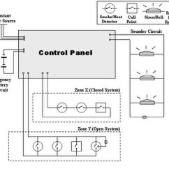 Wiring Diagram For Fire Alarm System Cat5 568b Control Panel Wikipedia A Simple Consisting Of Two Input Loops One Closed Open