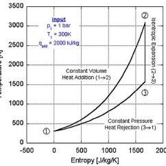 Pv And Ts Diagram Of Diesel Cycle Honda Gx240 Wiring Lenoir - Wikipedia