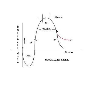 Technology Life Cycle Path