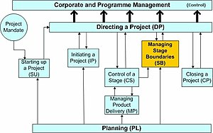 The PRINCE2 process model