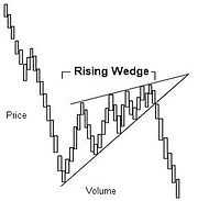 Example of Wedge