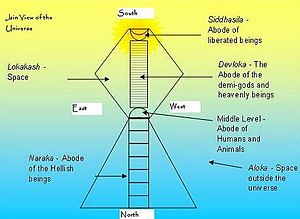 Structure of Universe as per the Jain Scriptures.