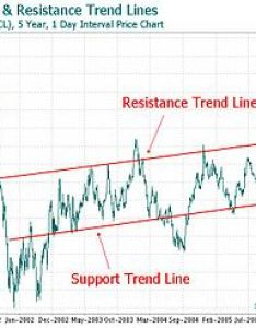 Trend lines on  price chart also line technical analysis wikipedia rh enpedia