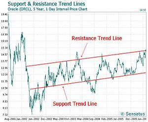 Trend lines technical trading