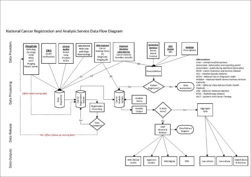 small resolution of file ncras data flow diagram pdf