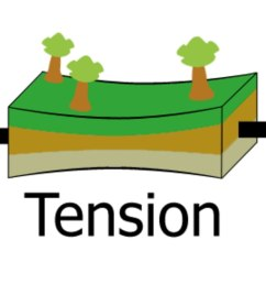 tension diagramme [ 1200 x 737 Pixel ]