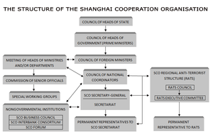 The structure of the Shanghai Cooperation Orga...