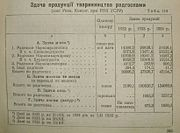 Ukrainian SRR Sovkhozes delivery of meat, milk and eggs in 1932-34