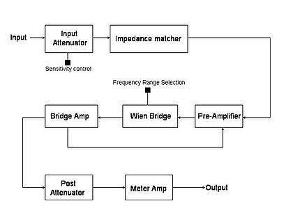 audio spectrum analyzer circuit diagram 2000 subaru outback exhaust system total harmonic distortion wikipedia fundamental suppression edit
