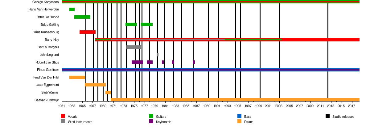 Golden Earring Wikipedia