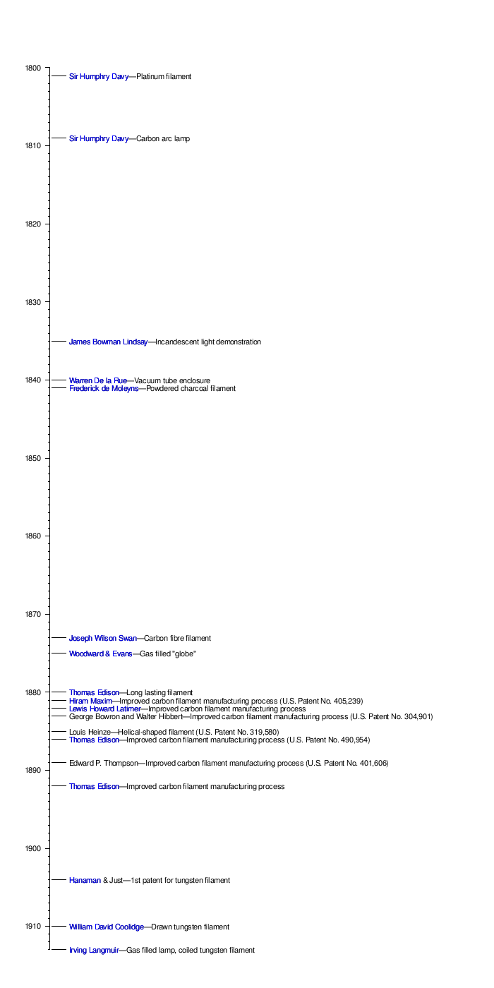 hight resolution of showtimeline of the early evolution of the light bulb