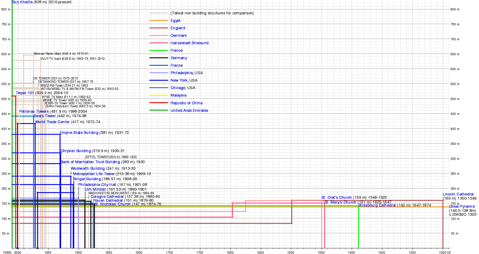 lost timeline diagram wiring for 2001 toyota corolla radio history of the tallest buildings in world