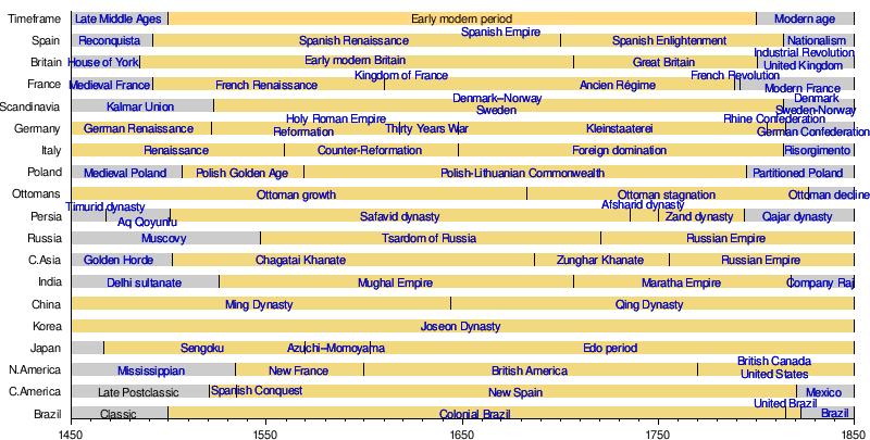 Early Modern Period Wikipedia