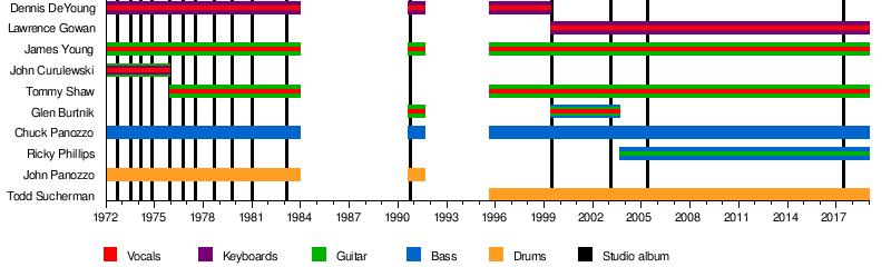 Styx band  Wikipedia