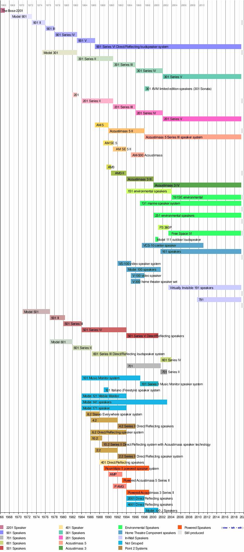 medium resolution of bose 301 wiring diagram wiring diagram databose speaker packages wikipedia bose 301 wiring diagram