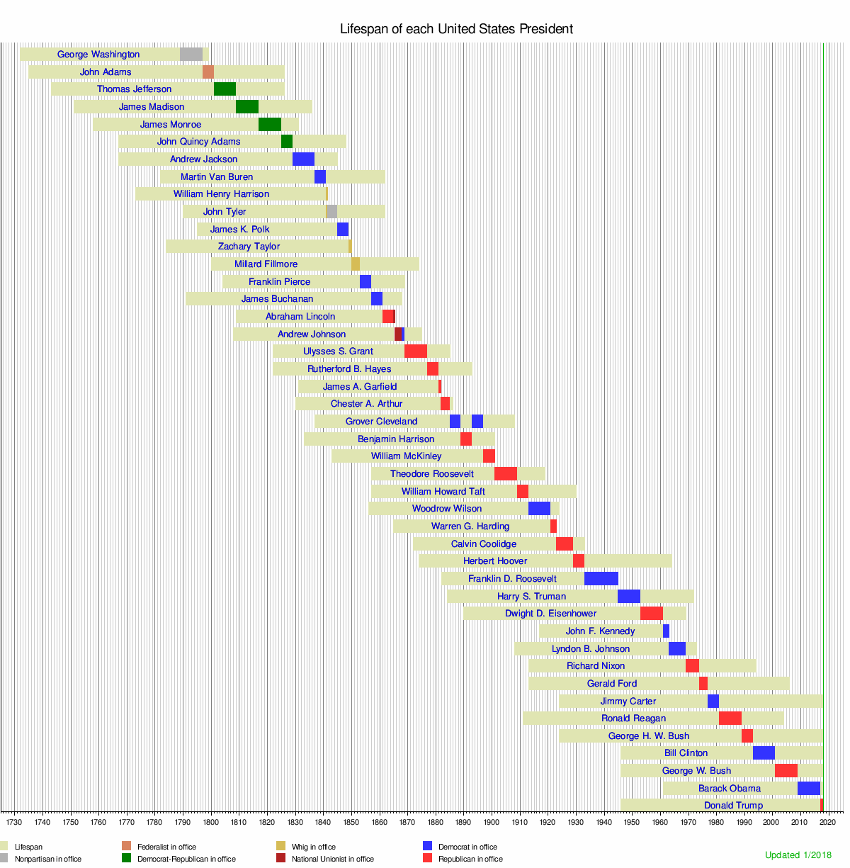 Lifespan Timeline Of Presidents Of The United States