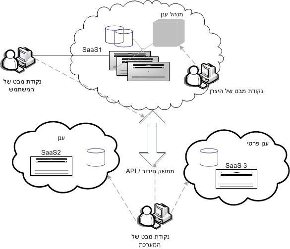 בדיקות לתוכנה בענן