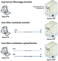 Cara kerja  protokol FTP