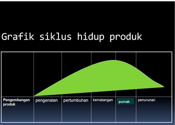 Siklus produk  Wikipedia bahasa Indonesia ensiklopedia bebas