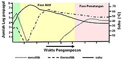 Gambar profil suhu dan populasi mikroba selama proses pengomposan