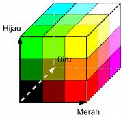 Kubus warna 3x3x3