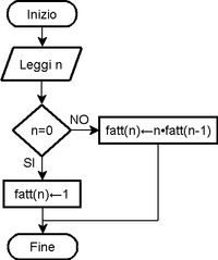 Flowchart : Wikis (The Full Wiki)