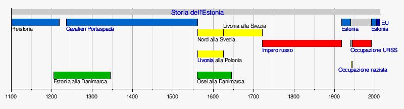 Estonia  Storia e Cultura  Nonna Anna