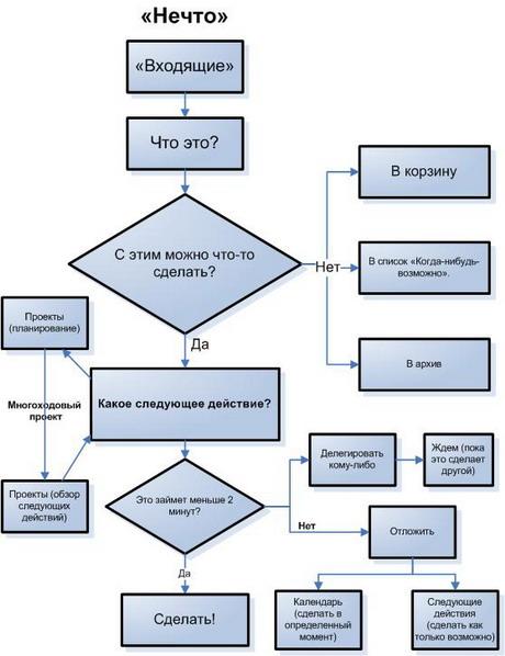 Алгоритм распределения дел по Аллену