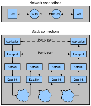 IP suite stack showing the physical network connection of two hosts via two routers and the corresponding layers used at each hop