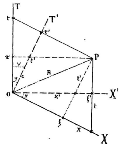 Elementary geometric representation of the formulas of the