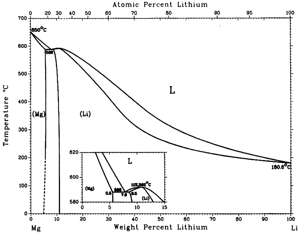 iron carbon phase diagram wiki bell systems 801 wiring chemicals lithiums wikiversity