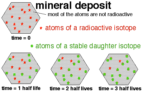 radiometric dating wikipedia Other definitions:wikipedia reegle  for radiometric dating when the mineral  reaches the closure temperature that is when the clock starts.