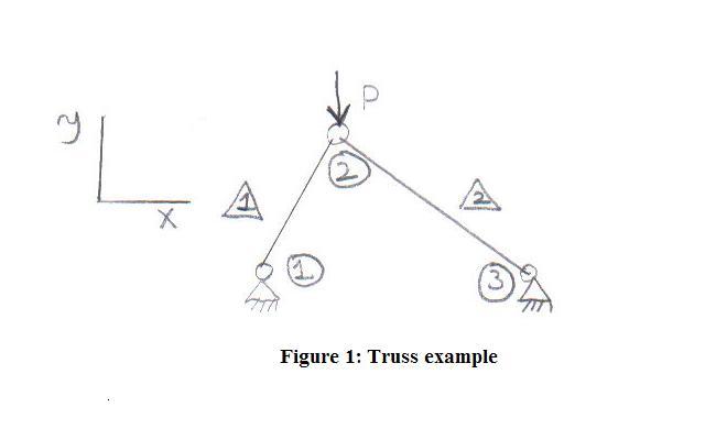 fig1 body diagram for truss