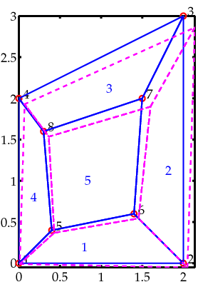 Nonlinear finite elementsHomework 3Solutions  Wikiversity