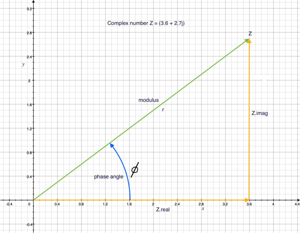 medium resolution of tape diagram to find percent