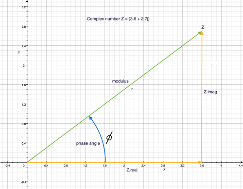 small resolution of tape diagram to find percent