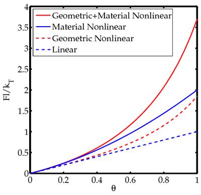 Nonlinear finite elements/Nonlinearities in solid