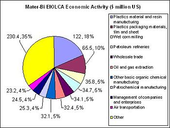 Economic Input Output Life Cycle Analysis Edit