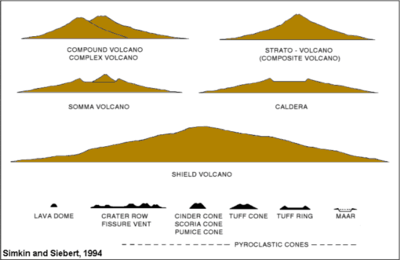 inside volcano diagram vent freightliner wiring diagrams for m2 volcanoes volcanology wikiversity the second portrays eleven theoretical structures of or remnants credit simkin and siebert 1994