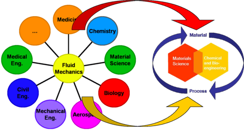 Fluid mechanics for MAP  Wikiversity
